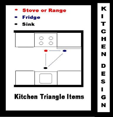 Kitchen cabinets pictures photo design gallery of free plans kitchen planning kitchen design - Kitchen design triangle ...